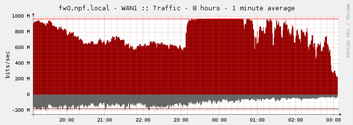 First WAN link load