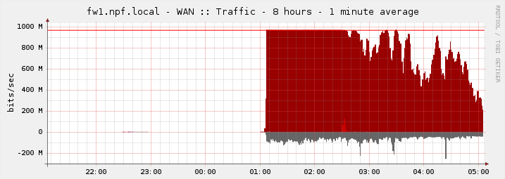 Second WAN link load